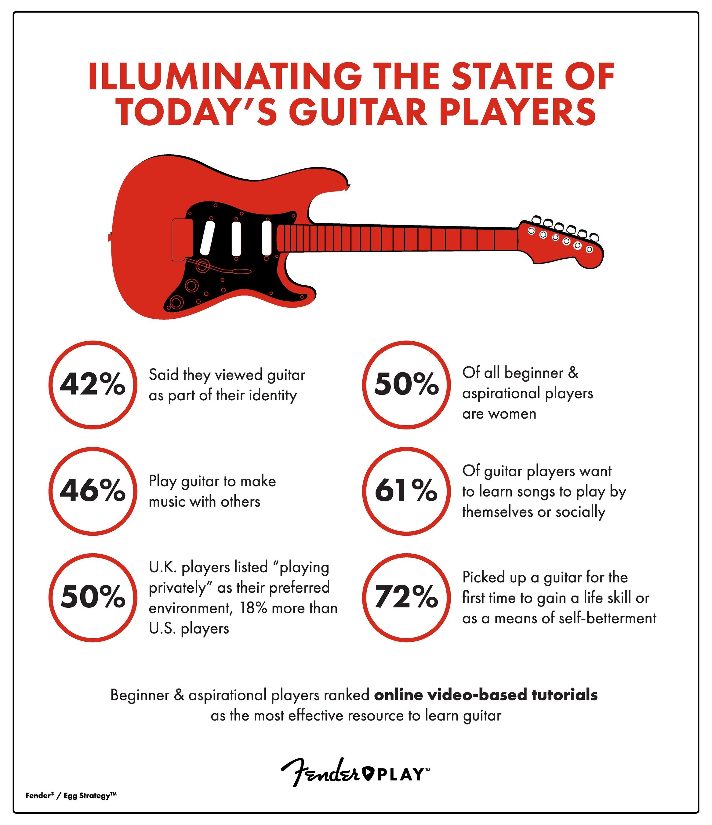 Fender's New Report on the Guitar Market Highlights | Reverb News