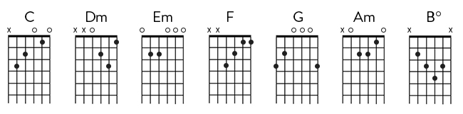 Guitar guitar chords dm : Learn To Play: Diatonic Chord Progressions | Reverb