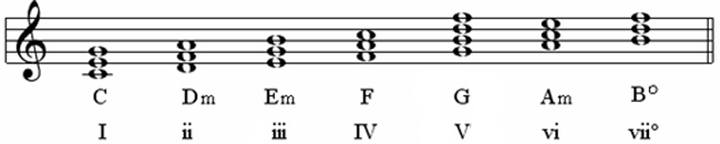 list of synonyms and antonyms of the word diatonic chords