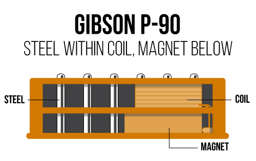 Gibsons Firebird Mini Humbuckers Or Original Melody Maker Single Coil Pickups Similarly Have A Bar Magnet Within Two In The Case