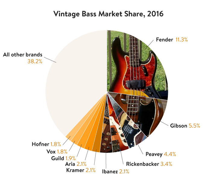 Reverb's 2016 Vintage Guitar and Bass Index | Reverb News