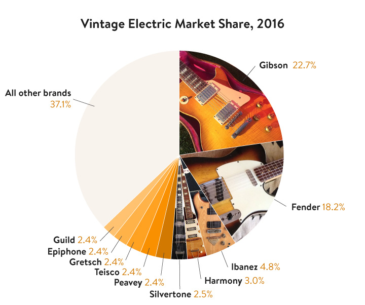 Poll: The most popular electric guitar shape? | Page 2 | The